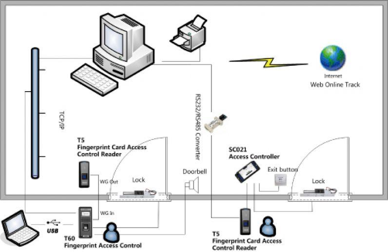 sistema biometrico anviz t5